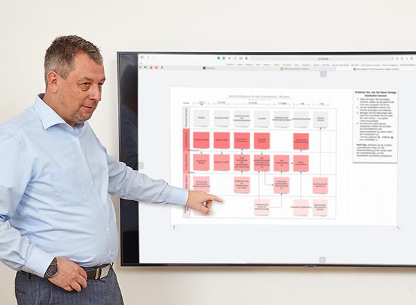 Management mit System